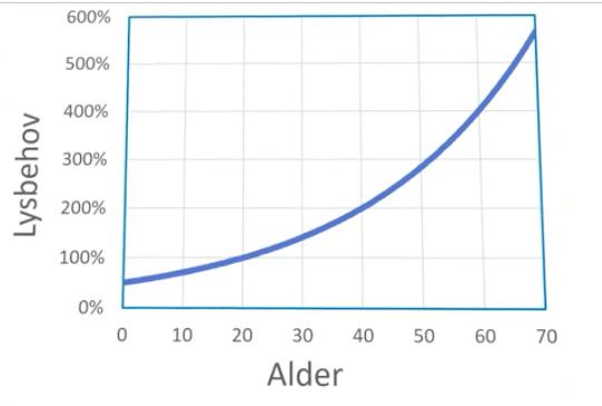 Mange ældre (over 50 år) oplever, at synet er tåget